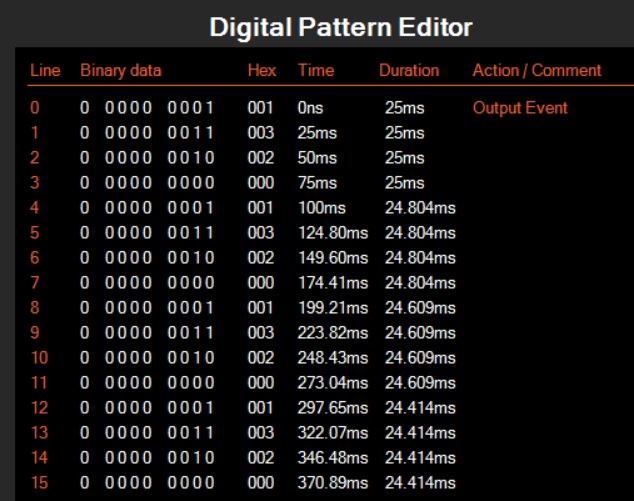 Capturing the digital output with the Logic Analyzer tool shows the effect of the sweep pattern.