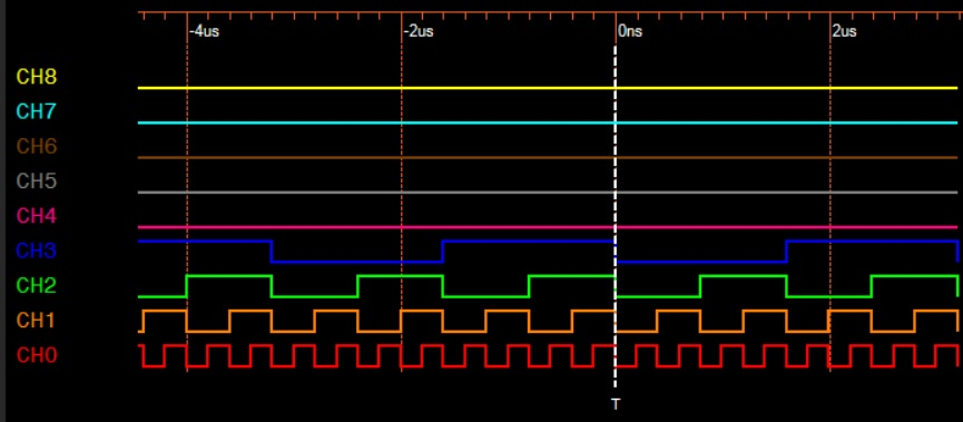 capture the Logic Source output using the Logic Analyzer as shown below