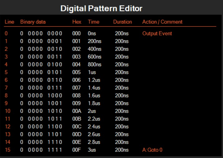 here we show a simple count output pattern where an event is output each time the zero vector is output.